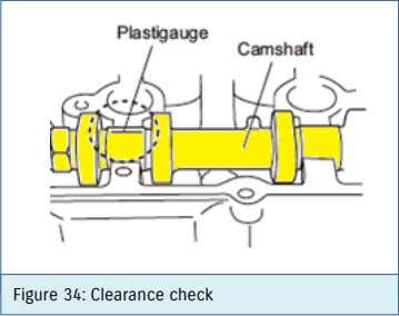 Figure 34: Clearance check