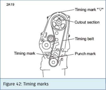 Figure 42: Timing marks