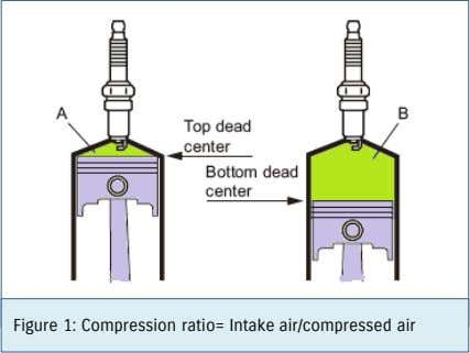 Figure 1: Compression ratio= Intake air/compressed air