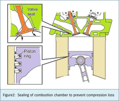Figure2: Sealing of combustion chamber to prevent compression loss