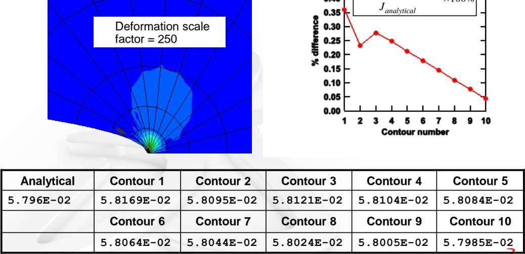 Deformation scale factor = 250 Analytical Contour 1 Contour 2 Contour 3 Contour 4 Contour