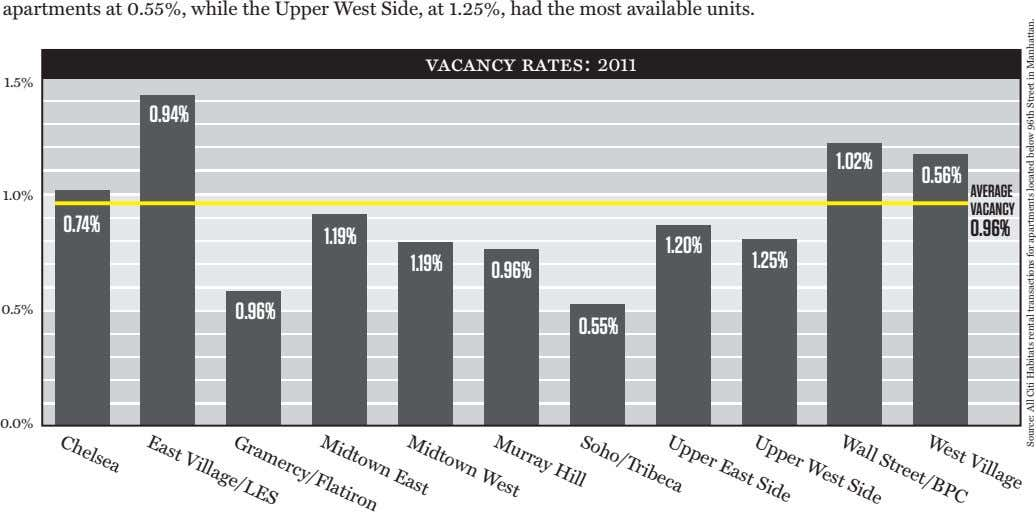 apartments at 0.55%, while the Upper West Side, at 1.25%, had the most available units.