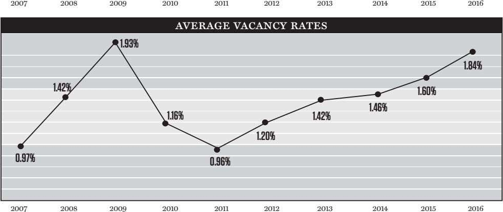 2007 2008 2009 2010 2011 2012 2013 2014 2015 2016 average vacancy rates 1.93% 1.84%