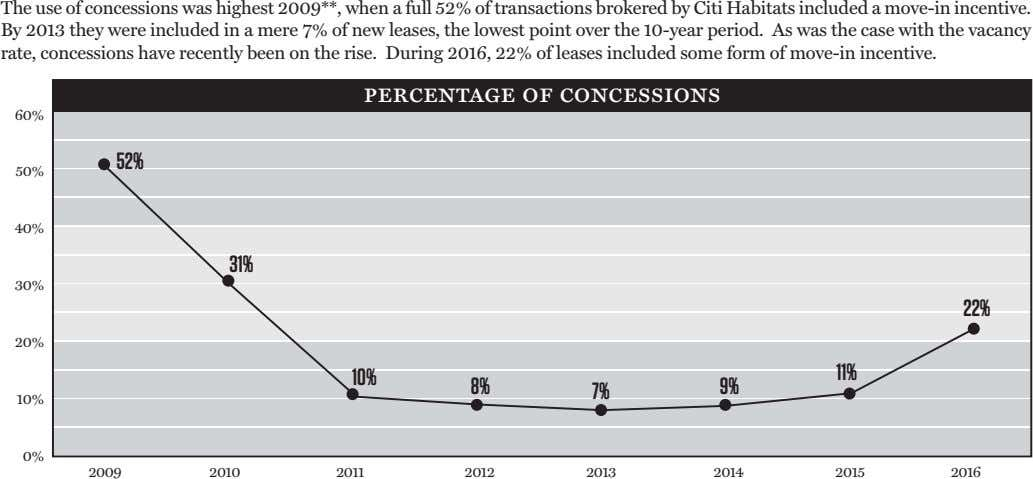 The use of concessions was highest 2009**, when a full 52% of transactions brokered by
