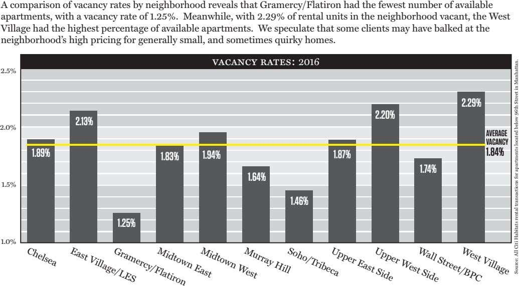 A comparison of vacancy rates by neighborhood reveals that Gramercy/Flatiron had the fewest number of