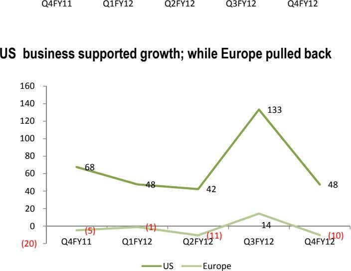 Q4FY11 Q1FY12 Q2FY12 Q3FY12 Q4FY12 US business supported growth; while Europe pulled back 160 140