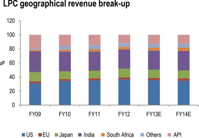 LPC geographical revenue break-up 120 100 80 60 40 20 0 FY09 FY10 FY11 FY12