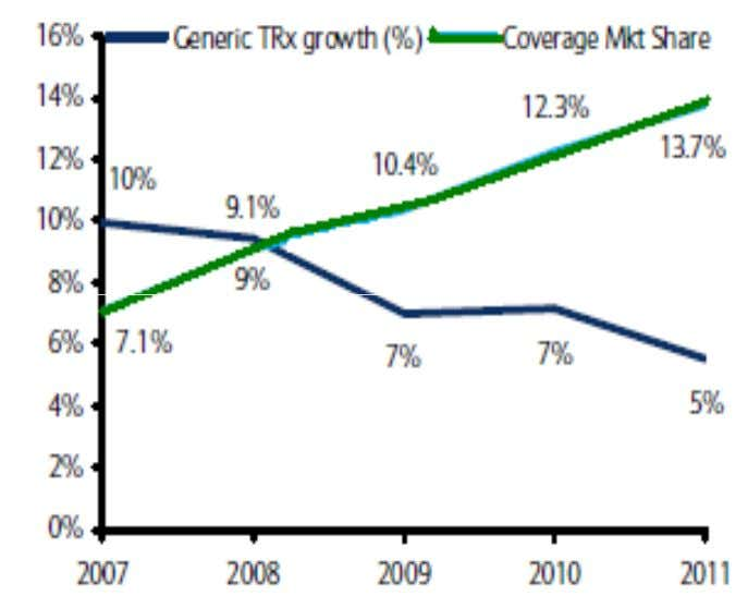 (2011) Generic TRx in US to grow at a 6.4% CAGR in 2011-14E USD Mn 1QFY13