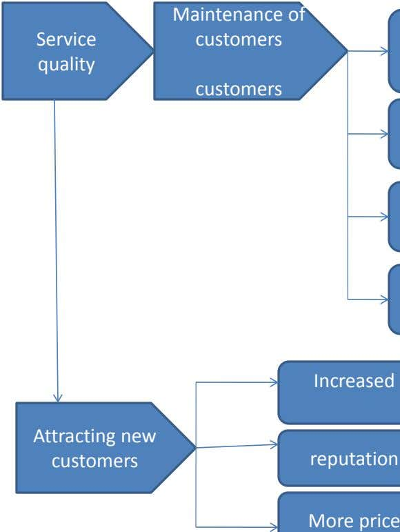 Maintenance of Service customers quality customers Increased Attracting new customers reputation More price
