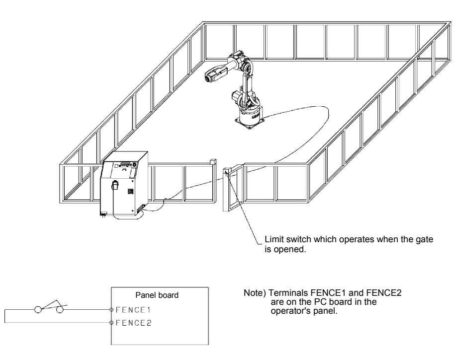 Limit switch which operates when the gate is opened. Panel board Note) Terminals FENCE1 and