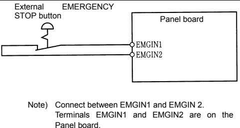 External EMERGENCY STOP button Panel board Note) Connect between EMGIN1 and EMGIN 2. Terminals EMGIN1