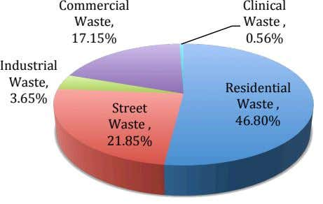 Commercial Clinical Waste, Waste , 17.15% 0.56% Industrial Waste, Residential 3.65% Waste , Street 46.80% Waste