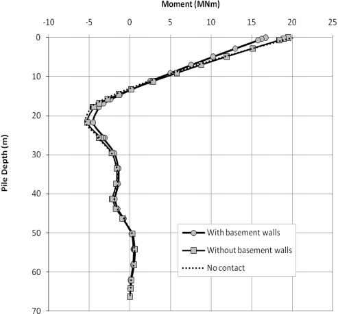 and the distribution of bending moment within the piles. Figure 15. Moments in pile for horizontal
