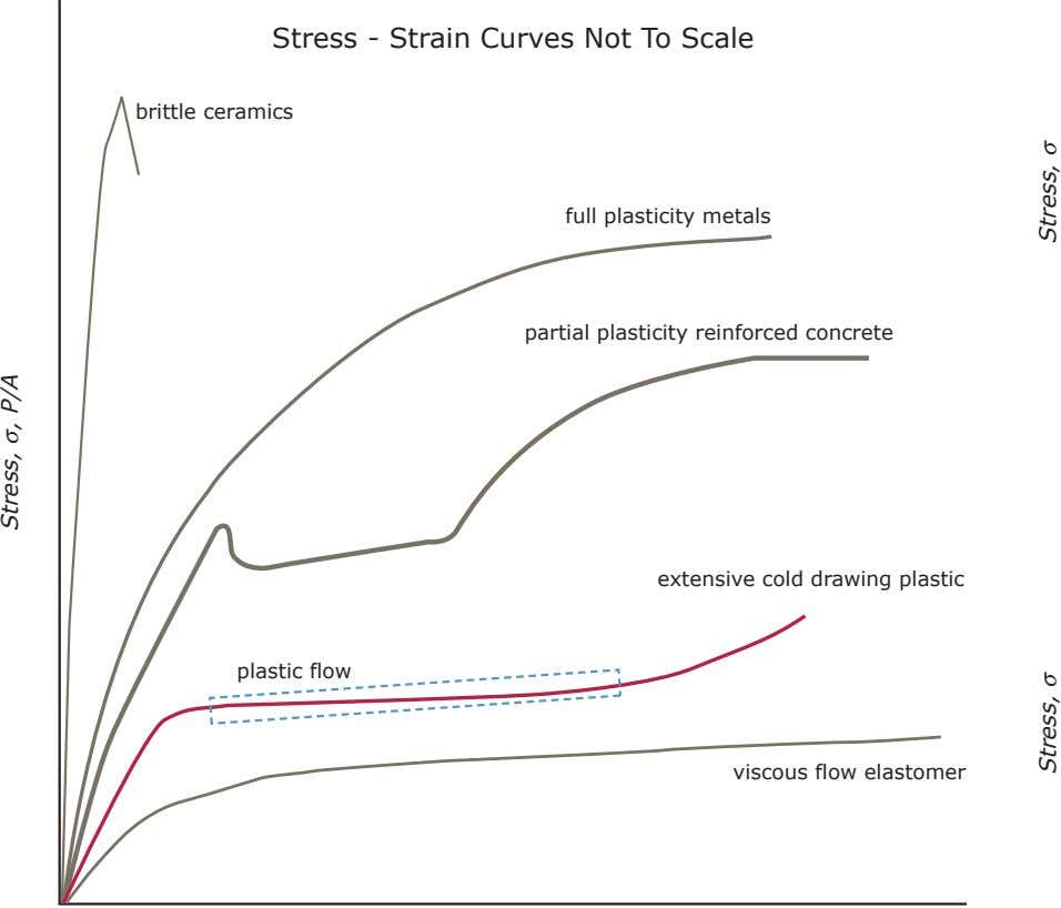 Stress - Strain Curves Not To Scale brittle ceramics full plasticity metals partial plasticity reinforced