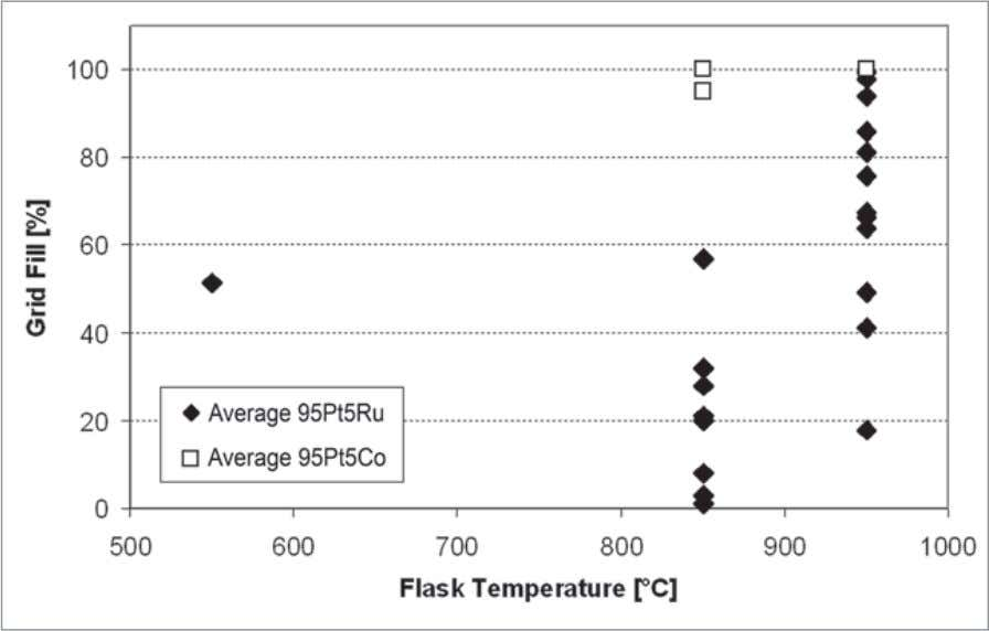 Figure 12 Grid filling as function of flask temperature for air casting (except value for
