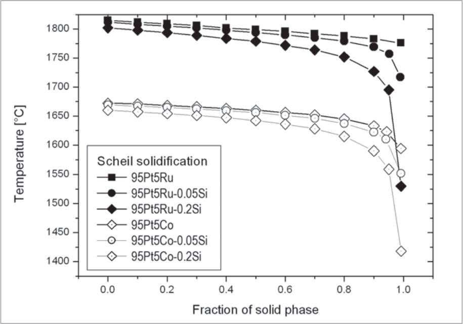 Figure 1 Scheil calculation with ThermoCalc ® software; influence of silicon contamination on solidus temperature