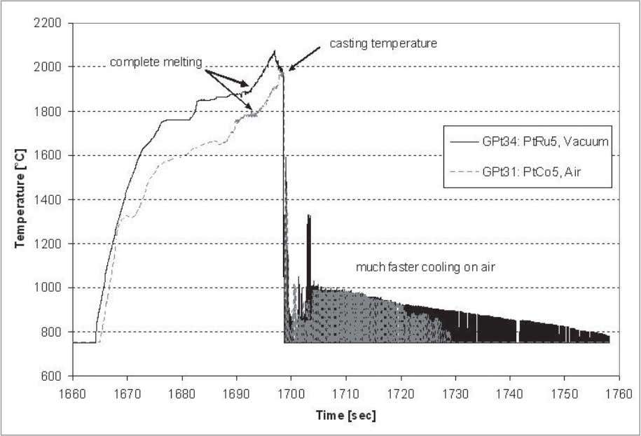 Klotz Figure 6 Metal temperature during heating for two casting experiments. Drop of melt temperature in
