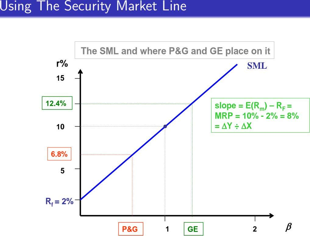 Using The Security Market Line The SML and where P&G and GE place on it