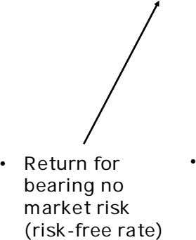 • bearing Return for no (risk-free market risk rate) •