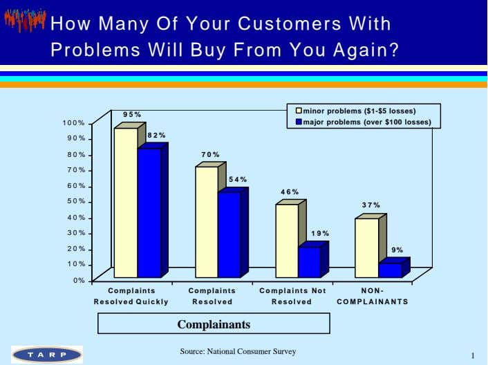 How Many Of Your Customers With Problems Will Buy From You Again? 95% 100% minor