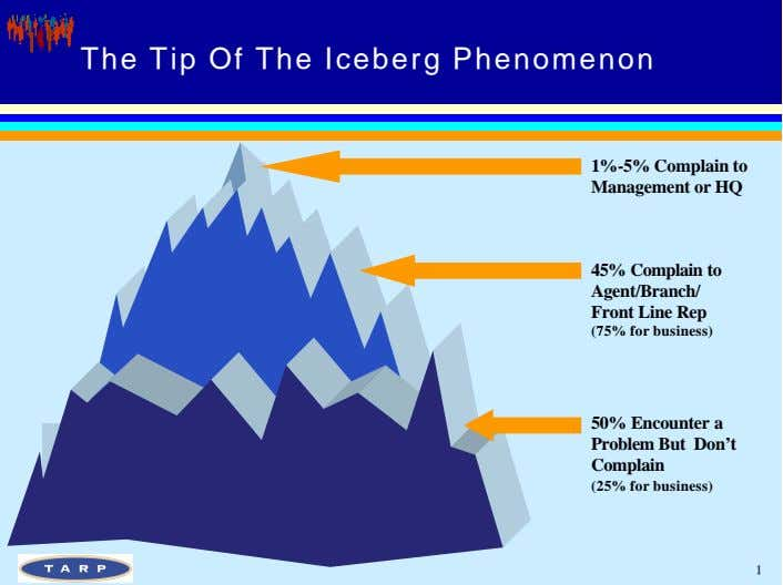 The Tip Of The Iceberg Phenomenon 1%-5% Complain to Management or HQ 45% Complain to