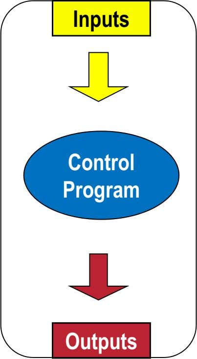 Inputs Control Program Outputs