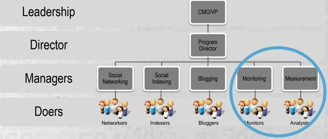 Leadership CMO/VP Director Program Director Managers Social Social Blogging Monitoring Measurement Networking