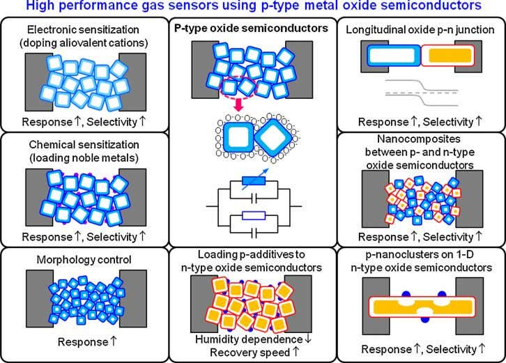 J.-H. Lee / Sensors and Actuators B 192 (2014) 607–627 Fig. 2. High-performance gas sensors fabricated