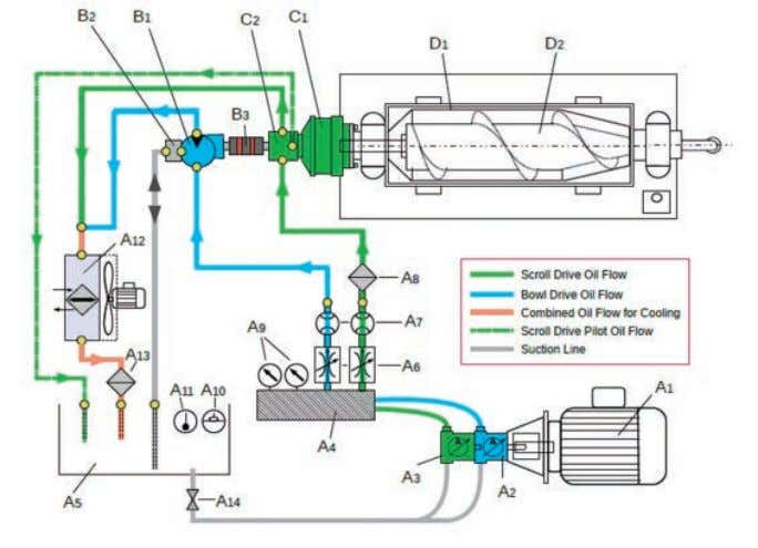 infinitely variable during the centrifuge's operation. A Hydraulic Pump Unit : A1 EEx Electric Motor A2