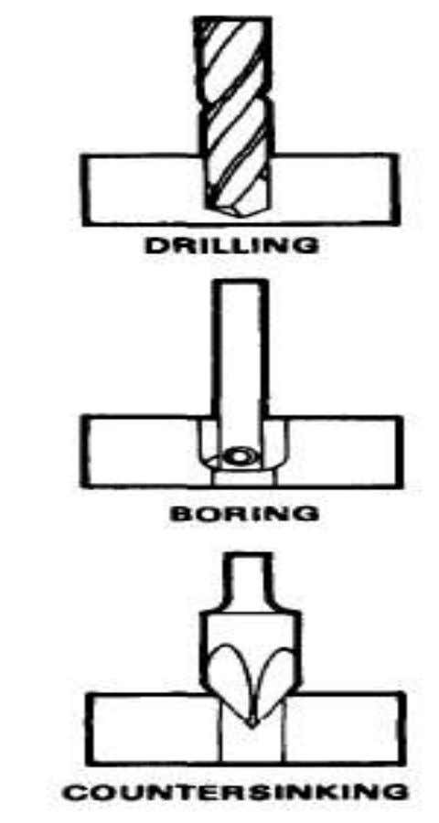 sinking :- It is the operation used for enlarging the end of a hole to give