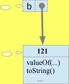 b 121 valueOf( ) toString()
