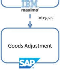 Goods Adjustment
