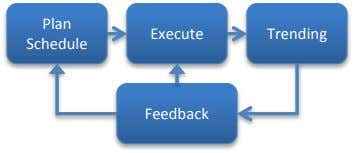 Plan Execute Trending Schedule Feedback