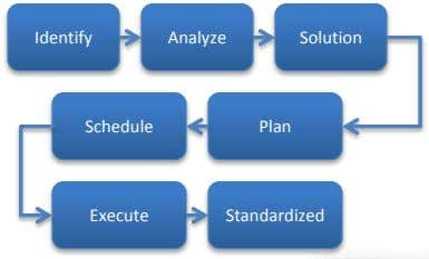 Identify Analyze Solution Schedule Plan Execute Standardized