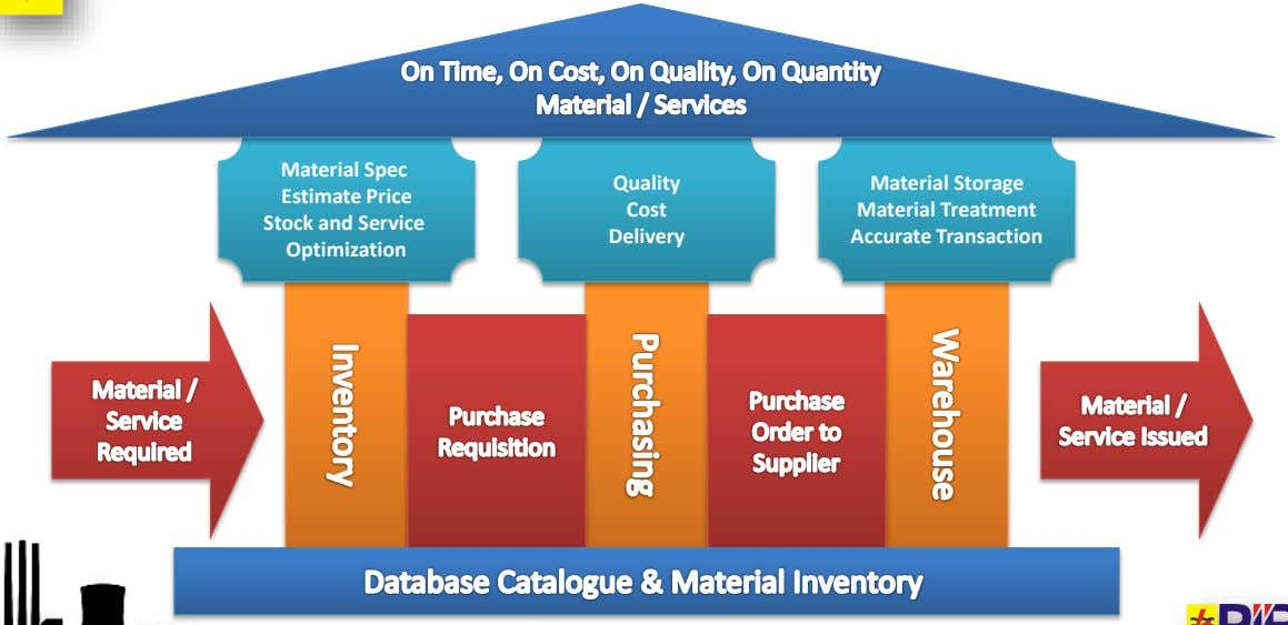 Material Spec Quality Material Storage Estimate Price Cost Material Treatment Stock and Service Optimization