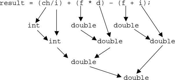 result = (ch/i) + (f * d) – (f + i); int double double int