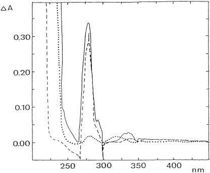 nature of the difference spectra obtained, we carried out Fig. 1. Difference absorption spectra generated on