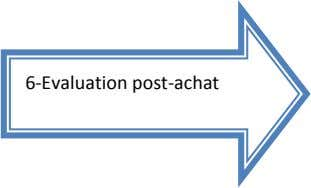 6-Evaluation post-achat
