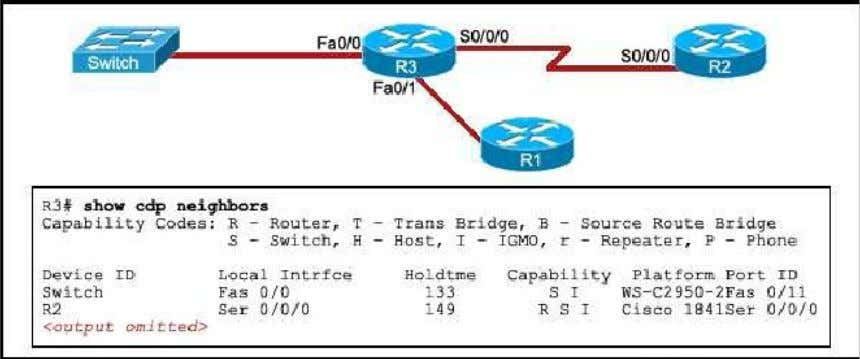 default settings, and the network is fully statement is true about the routing path? converged. Router