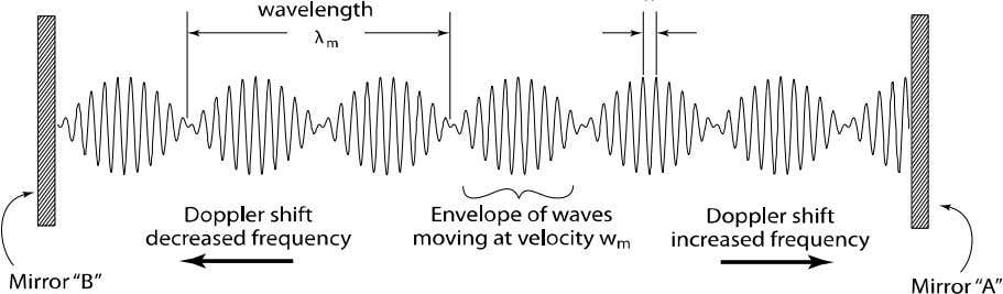 There is a striking similarity between the de Broglie wave char acteristics of a moving