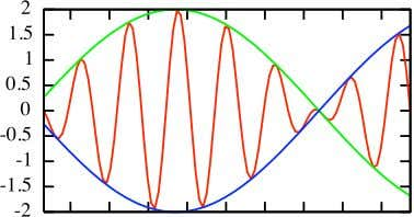 is graphed below (in red) for β = 0 . 085 at t = 0. This