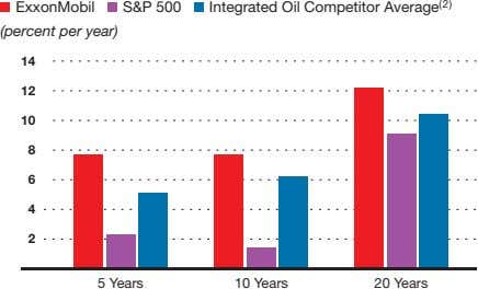 ExxonMobil S&P 500 Integrated Oil Competitor Average (2) (percent per year) 14 12 10 8