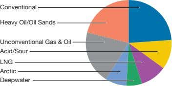Conventional Heavy Oil/Oil Sands Unconventional Gas & Oil Acid/Sour LNG Arctic Deepwater