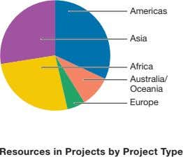 Americas Asia Africa Australia/ Oceania Europe Resources in Projects by Project Type