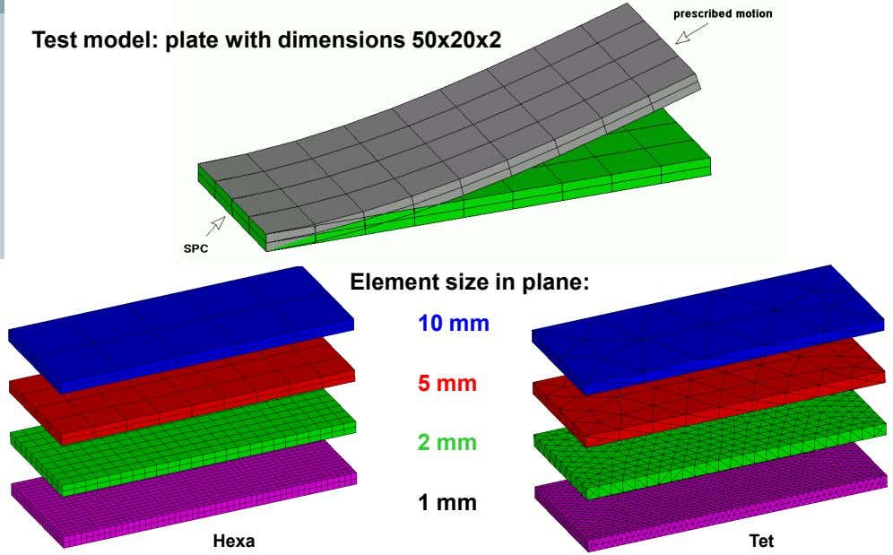 Test model: plate with dimensions 50x20x2 Element size in plane: 10 mm 5 mm 2