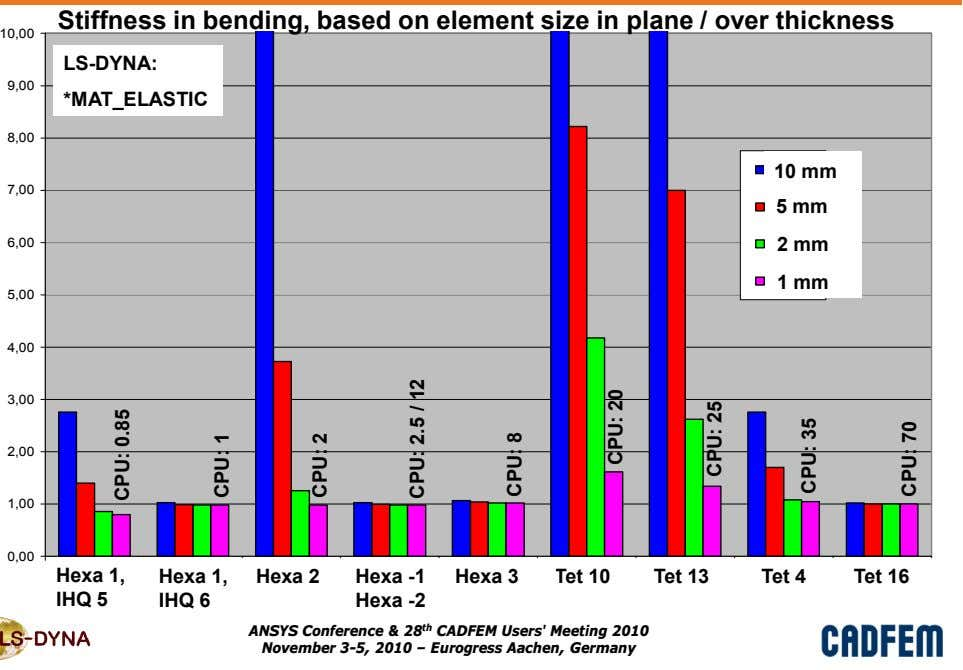 Stiffness in bending, based on element size in plane / over thickness 10,00 LS-DYNA: 9,00
