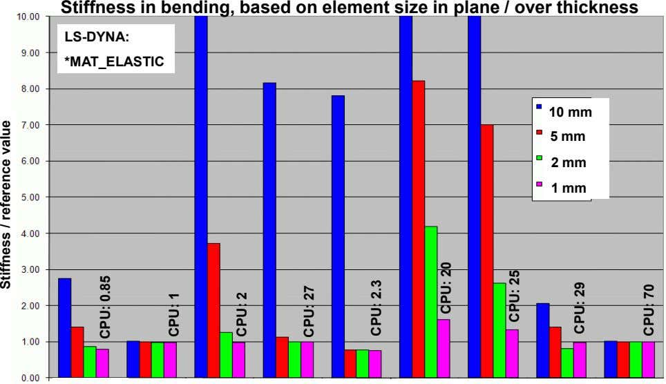 Stiffness in bending, based on element size in plane / over thickness LS-DYNA: *MAT_ELASTIC 10