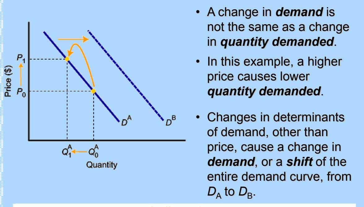 • A change in demand is not the same as a change in quantity demanded.