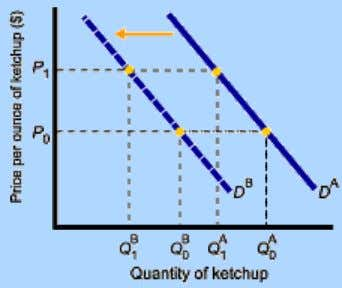 Goods • Demand for complement good (ketchup) shifts left • Demand for substitute good (chicken) shifts