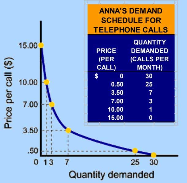 ANNA'S DEMAND SCHEDULE FOR TELEPHONE CALLS QUANTITY PRICE DEMANDED (PER (CALLS PER CALL) MONTH) $